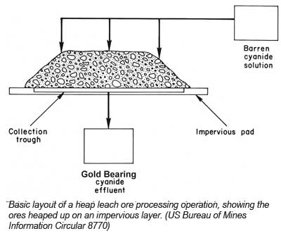 The Basics Of Small Scale Heap Leaching With Cyanide Part I History Suitablility And Permitting July 2007 Vol 76 No 11 Icmj S Prospecting And Mining Journal