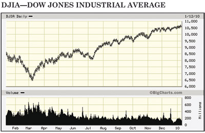 Dow Jones Industrials chart