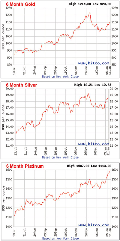 Gold, silver and platinum charts