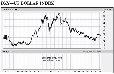 DXY -- US Dollar Index chart