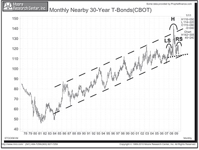 Chart analysis of 30-year Treasury Bonds