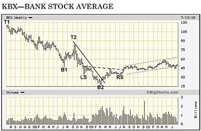 KBX - Bank Stock Average