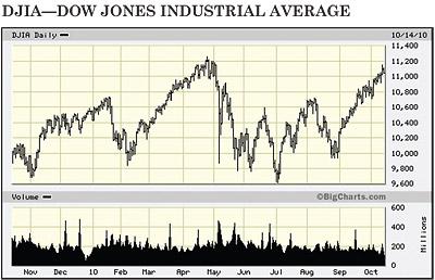 DJIA Dow Jones chart