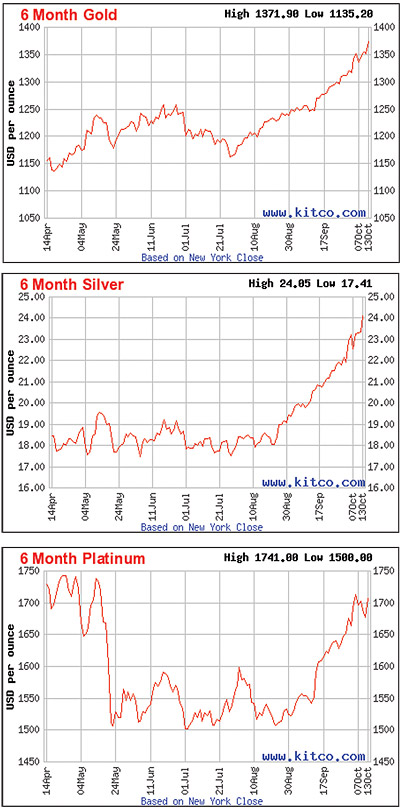 6-month gold, 6-month silver, 6-month platinum charts