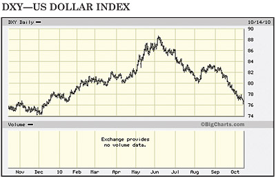 DXY US Dollar Index chart
