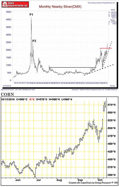 Silver chart, corn chart