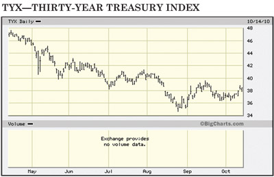 TYX Thirty year Treasury chart