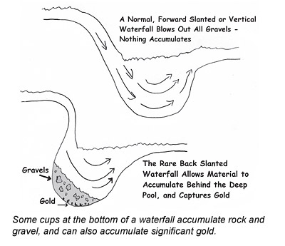 gold deposits at a waterfall